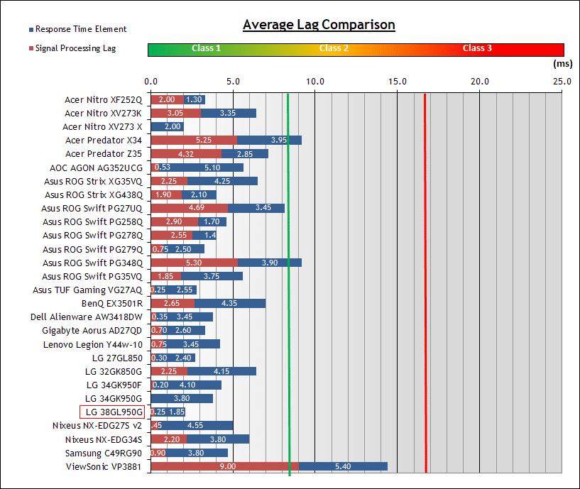 temps de réponse totale de plusieurs écrans PC