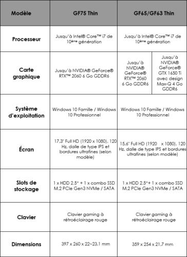 Caractéristiques MSI GF75/65/63 Thin