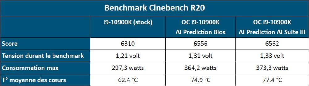 Tests comparatifs de AI Overclocking