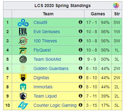 classement LCS spring split vonguru