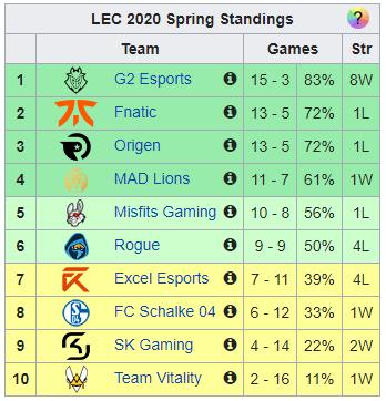 classement spring split LEC vonguru