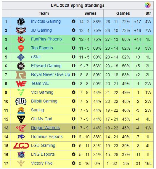 LPL classement spring split vonguru