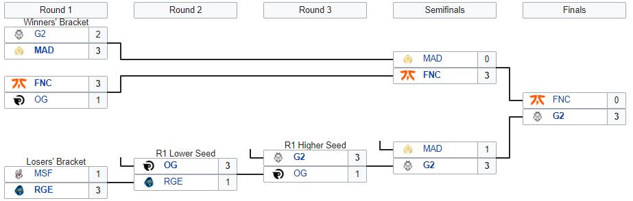 playoff LEC spring split vonguru