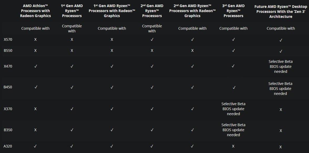 tableau update compatibilité Zen 3
