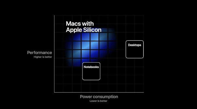Performance / Autonomie Macs ARM