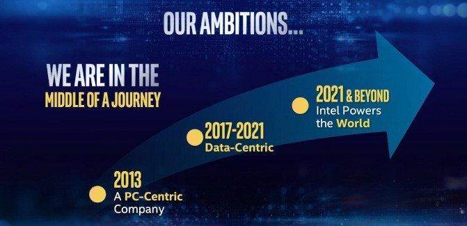 Roadmap ambitions Intel