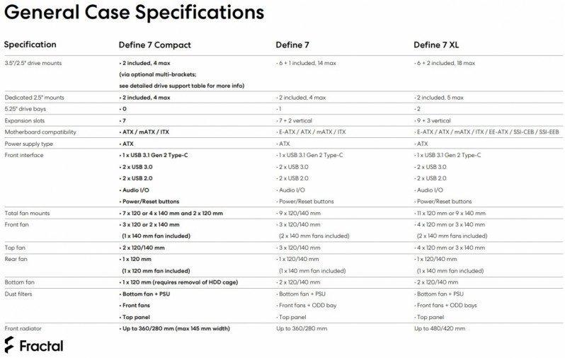 Spécifications série Fractal Define 7