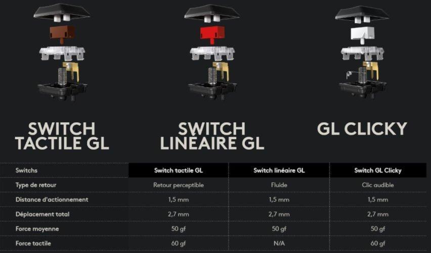 caractéristiques des switchs Logitech G915 TKL