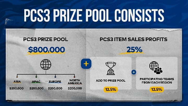 PUBG annonce des finales des PCS3 - prize pool