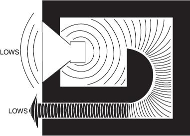 Schéma Bass-Reflex