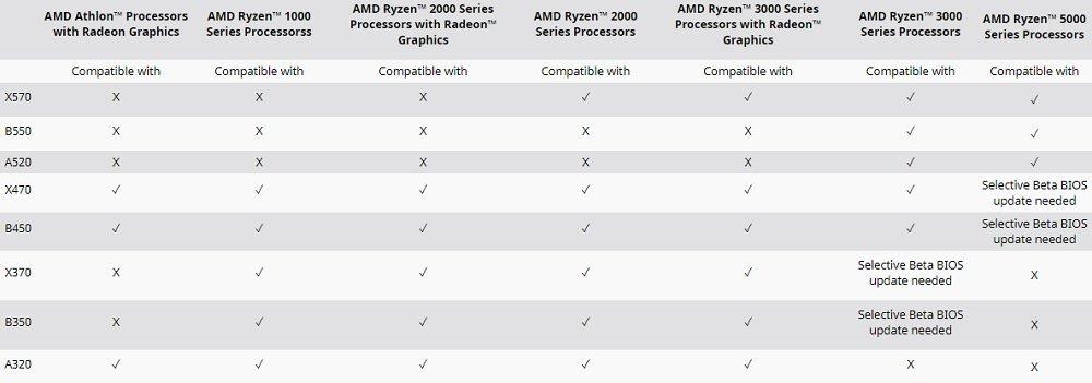 Tableau de compatibilité des chipsets pour Ryzen 5000