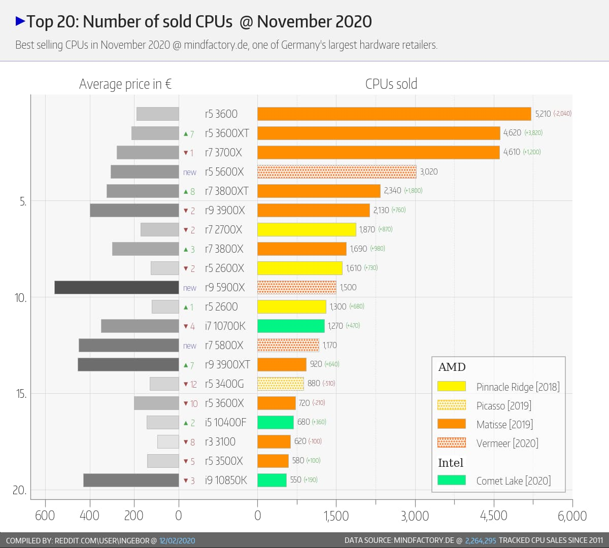 Best Sellers CPU novembre 2020 Mindfactory