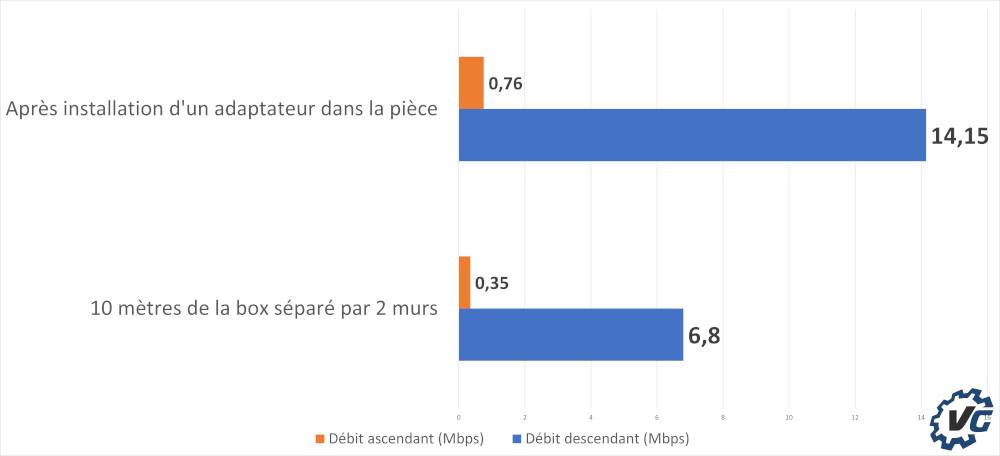Test Devolo Mesh Wifi 2 - comparaison