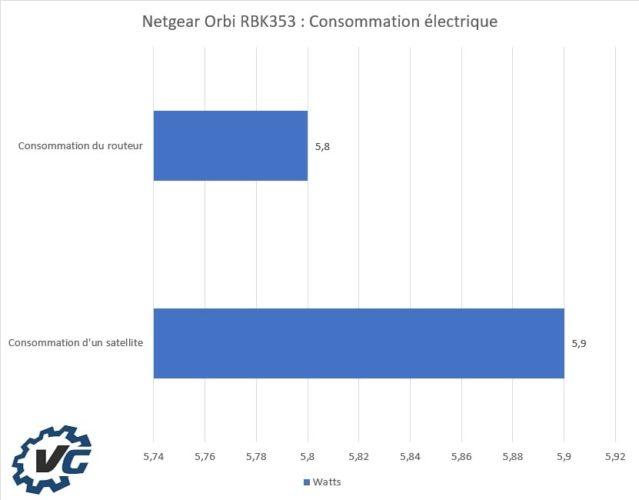 Netgear Orbi RBK353 - Consommation