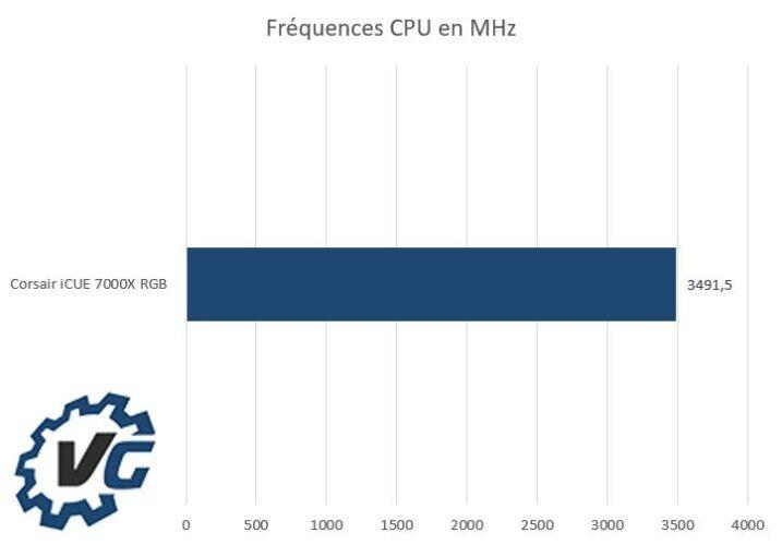 Corsair iCUE 7000X RGB - Fréquences CPU