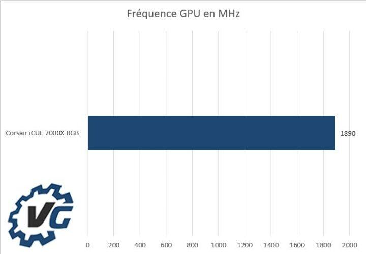 Corsair iCUE 7000X RGB - Fréquences GPU