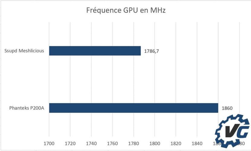 Ssupd Meshlicious - Fréquence GPU