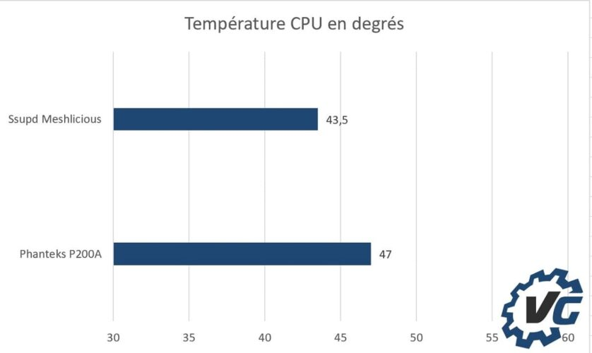 Ssupd Meshlicious - Température CPU
