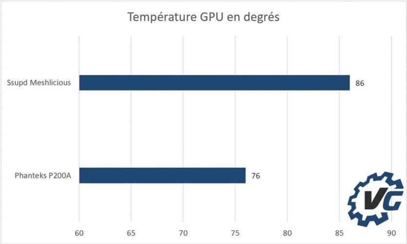Ssupd Meshlicious - Température GPU