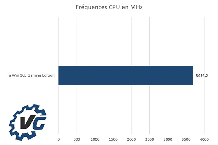 In Win 309 Gaming Edition - Fréquences CPU