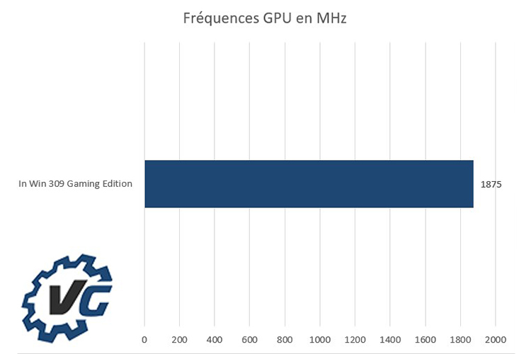 In Win 309 Gaming Edition - Fréquences GPU