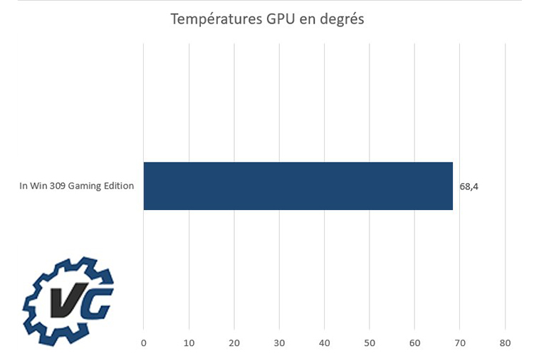 In Win 309 Gaming Edition - Températures GPU