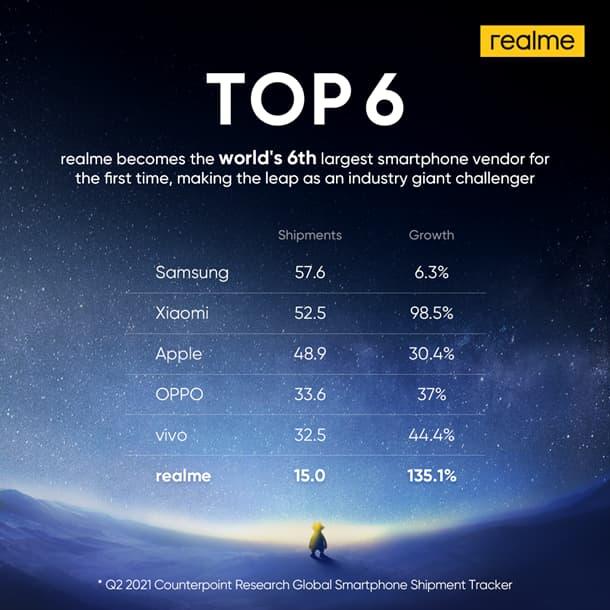 realme top 6